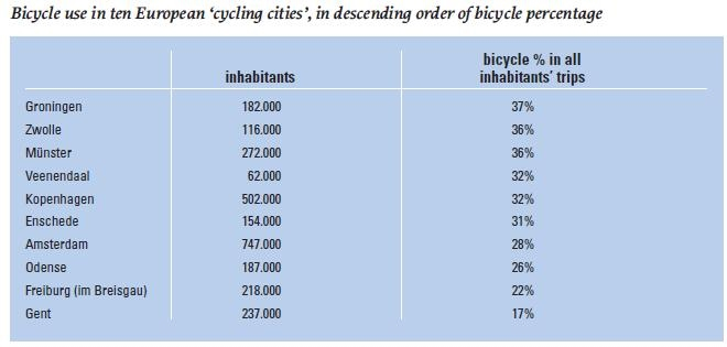 Bicycle use in ten European 'cycling cities'