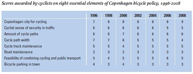 Scores awarded by cyclists on eight essential elements of Copenhagen bicycle policy, 1996-2008