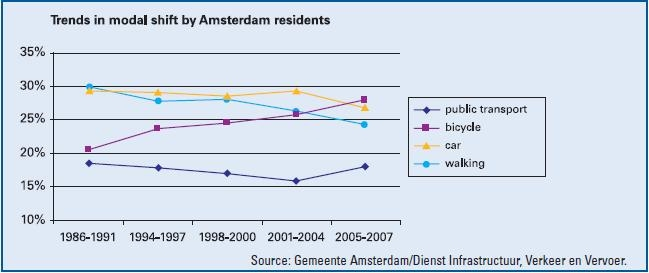 Modal split of Amsterdam residents, 1988-2007
