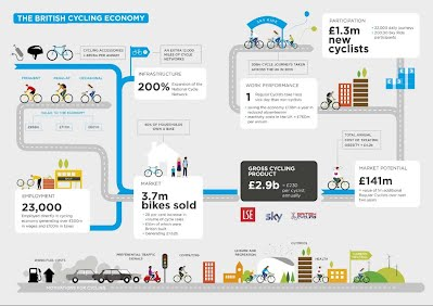 The British Cycling Economy