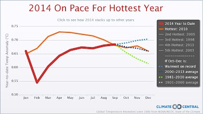 2014 on pace hottest year